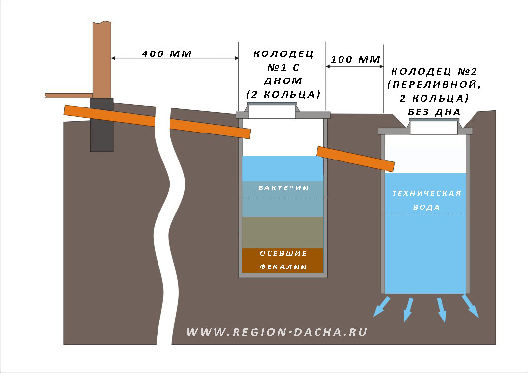 Схема канализации в частном доме из колец своими руками 699